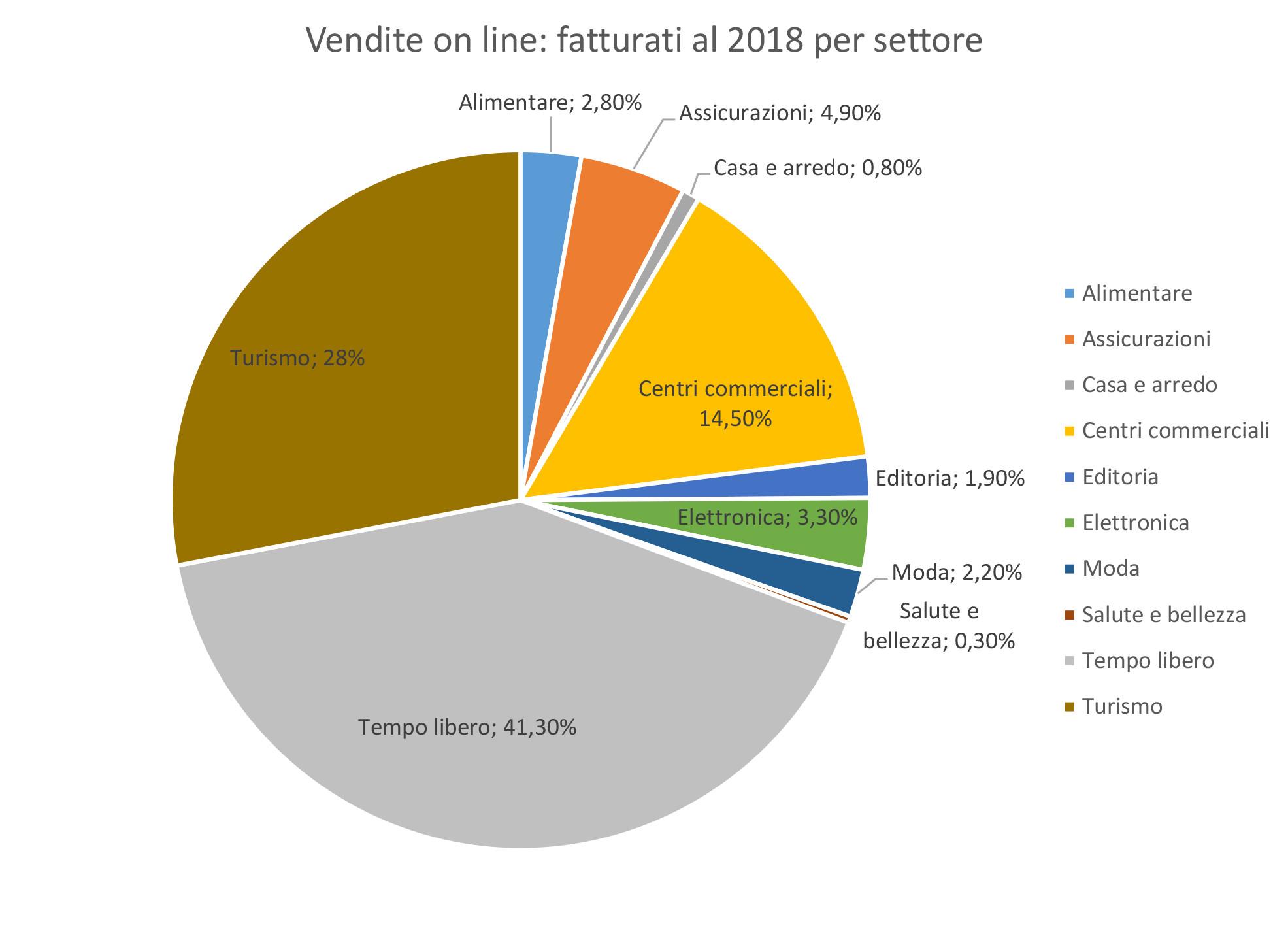 Distribuzione fatturato e-commerce italiano per settori